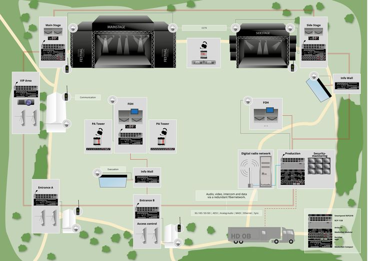 Festivals are always a challenge for organizers – especially the technical solutions during an event. Here is an example how networking with our products will work. #Riedel