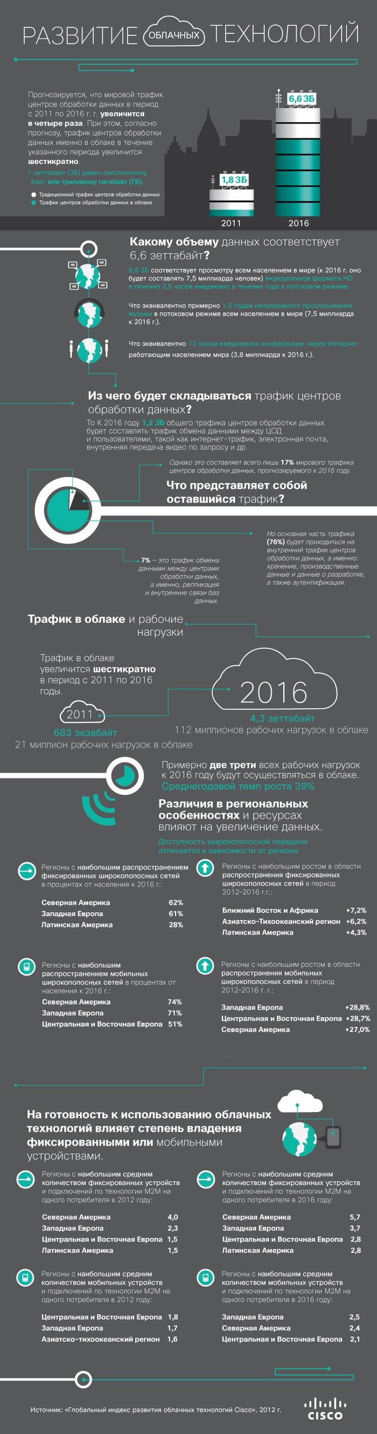 Развитие облачных технологий.