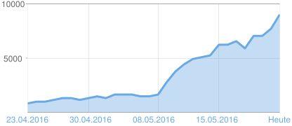 Heute am Sonntag, 22.05.2016 die 9.000 / neuntausender Marke geknackt !!! Grafik der Seitenaufrufe Balaton TV 23. April - 22. Mai  2016 ===> http://www.balaton1.tv/