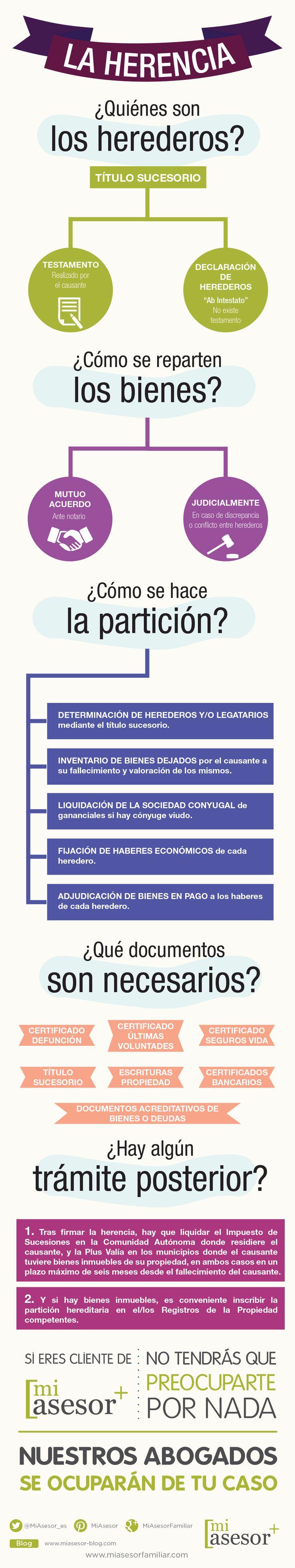Hola: Una infografía sobre cómo se hacer el reparto de la Herencia. Vía Un saludo