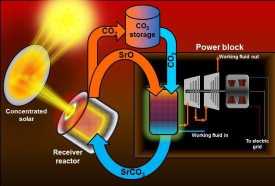 Eletrônica Alvorada : Bateria de fluxo térmica