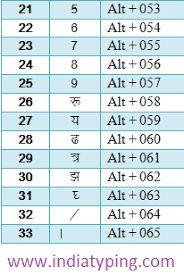 Image result for hindi keyboard shortcut keys
