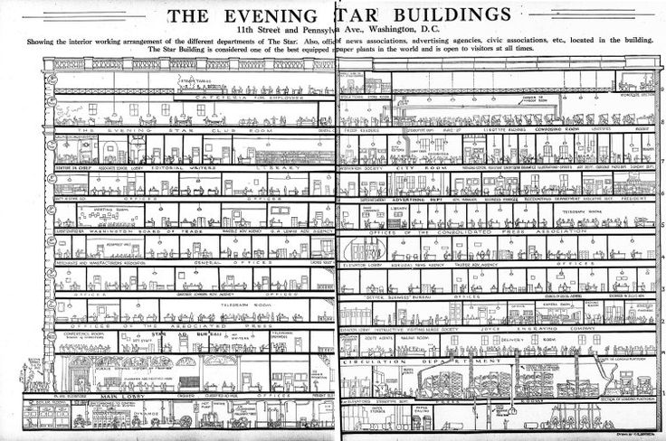 An Incredibly Detailed 1922 Cutaway Drawing of the Washington DC 'Evening Star' Newspaper Building