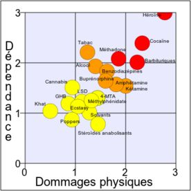 Amphétamine-Méthamphétamine, effets, risques, témoignages - Le wiki de PsychoACTIF