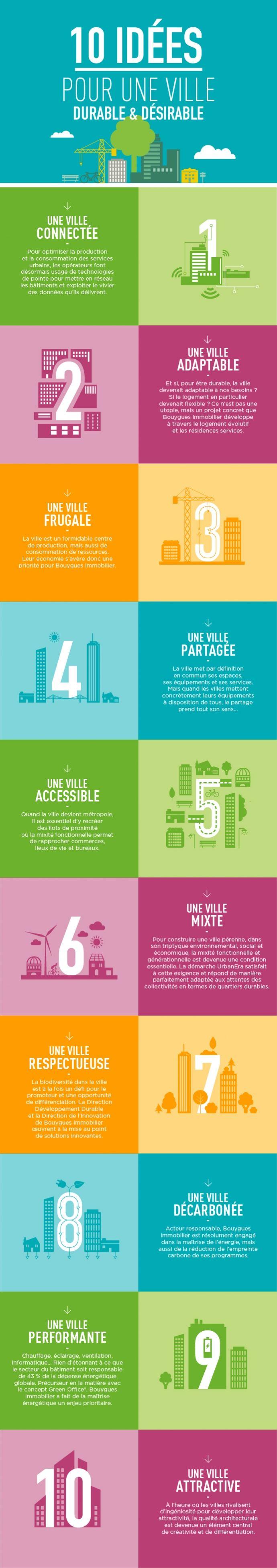 Bouygues Immobilier - 10 idées pour une ville durable et désirable. Par Angie