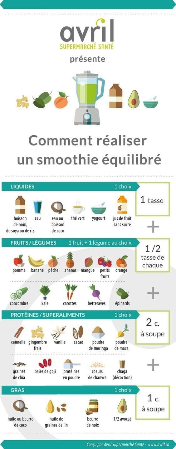 Ces graphiques vous aideront à manger plus équilibré