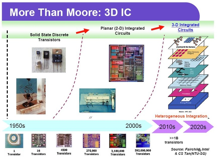 IEDM 2012 - The Pivotal Point for Monolithic 3D IC, http://www.monolithic3d.com/2/post/2013/01/iedm-2012-the-pivotal-point-for-monolithic-3d-ic.html#