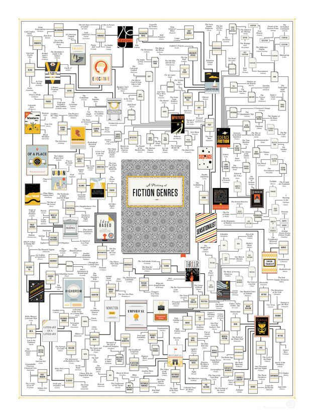 """""""A Plotting of Fiction Genres"""" print by Pop Chart Lab"""