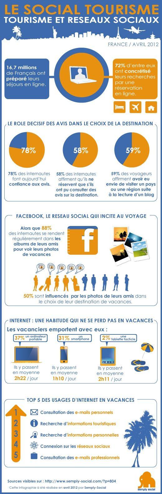 E-tourisme et réseaux sociaux
