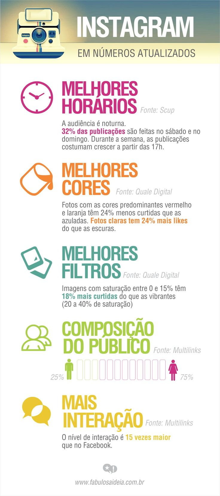 Instagram - melhores horários e infos - fev 2015 Leia os nossos artigos sobre Marketing Digital no Blog Estratégia Digital em http://www.estrategiadigital.pt/category/marketing-digital/