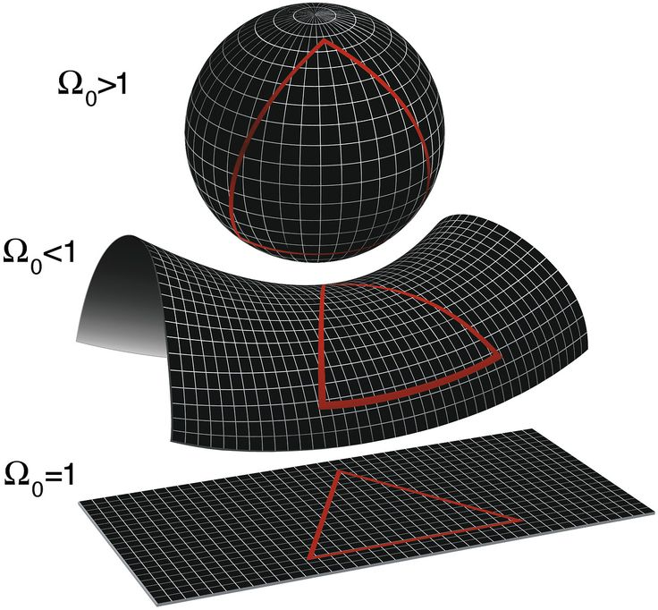 Non-Euclidean geometries. The local geometry of the universe is determined by whether the density parameter Ω is greater than, less than, or equal to 1. From top to bottom: a spherical universe with Ω  1, a hyperbolic universe with Ω