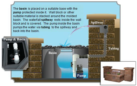 How a wall waterfall works