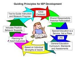 Guiding principles for IEP development504 Ideas, Iep Goals, Iep Info, Guide Principles, Special Education, Iep Development, Banks Suuuup Helpful, Classroom Ideas, Special Needs