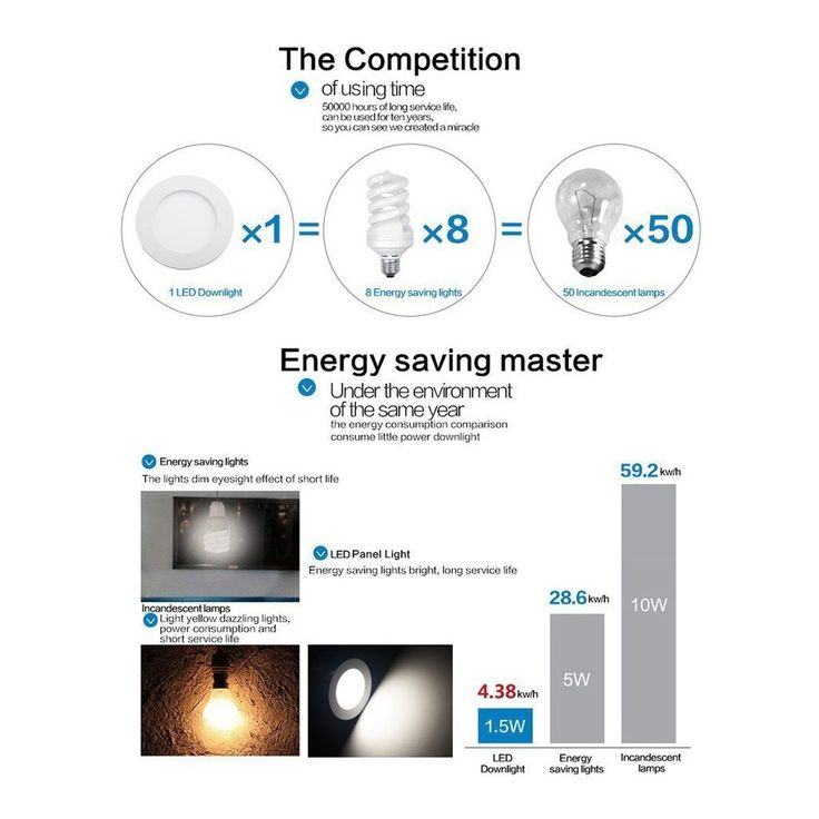 Amazon.com: 9W LED Panel Light Fixtures Dimmable, szwintec Ultra-thin Recessed Ceiling Light, 60W Incandescent Equivalent, 720lm, Warm White 3000K, Cut Hole 4.9 Inch, Downlight with 120V LED Isolation Driver: Home & Kitchen