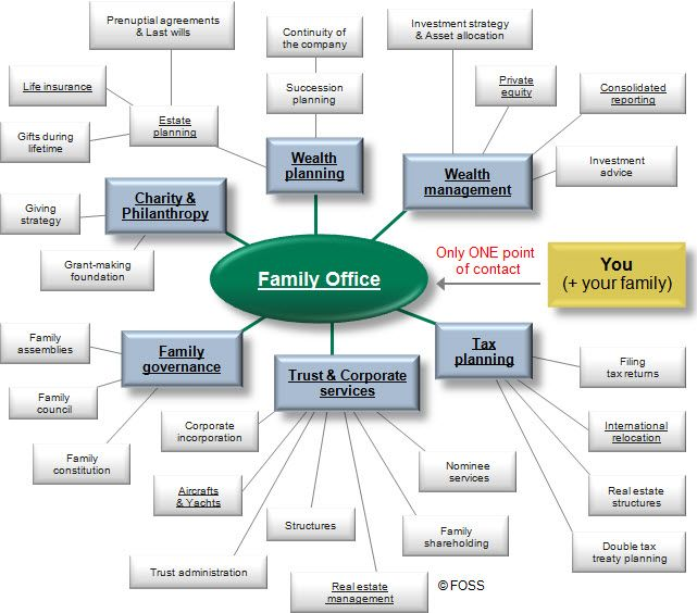 EN: List of Family Office Services. A Family Office can offer you a broad range of services, but how do you select the right Family Office solution? Contact us now.