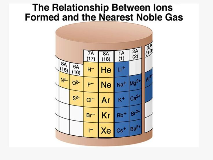 The relationship between ions formed and the nearest noble gas