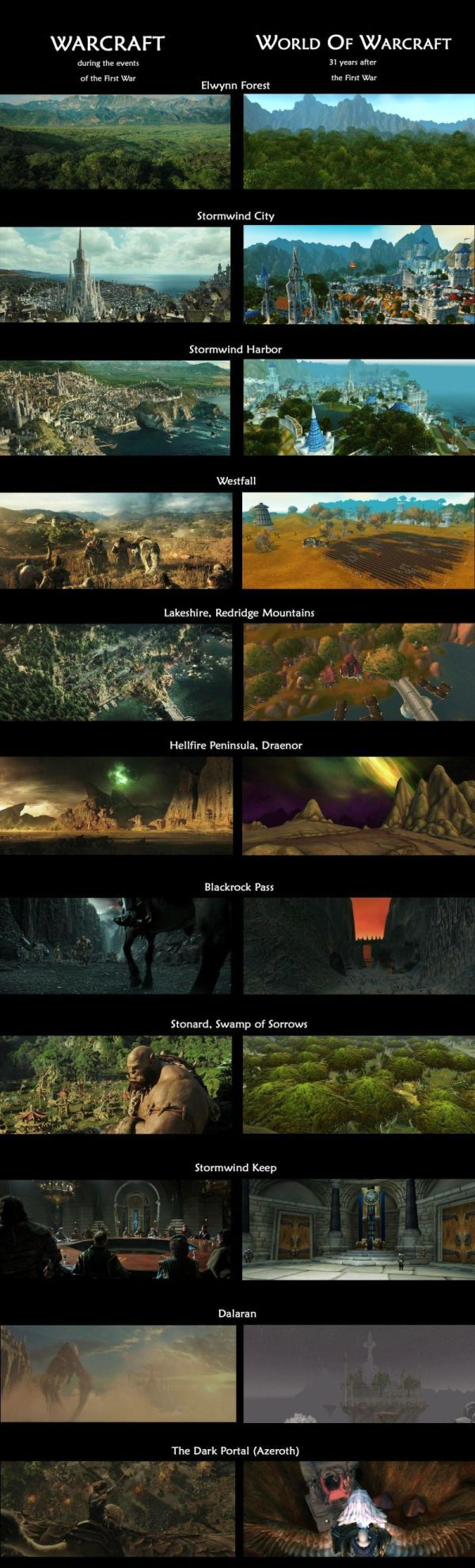 Aerial51zd took some screenshots from the World of Warcraft game and compared them to the same locations as observed in the latest Warcraft movie trailer.