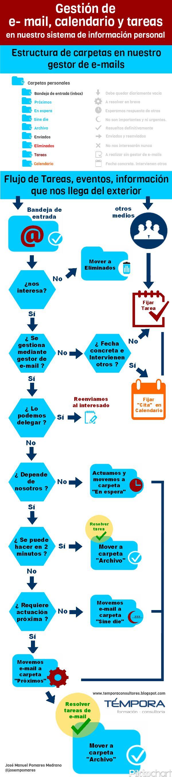 Gestión de correo, calendario y tareas en Outlook (o lo que tengas) #infografia