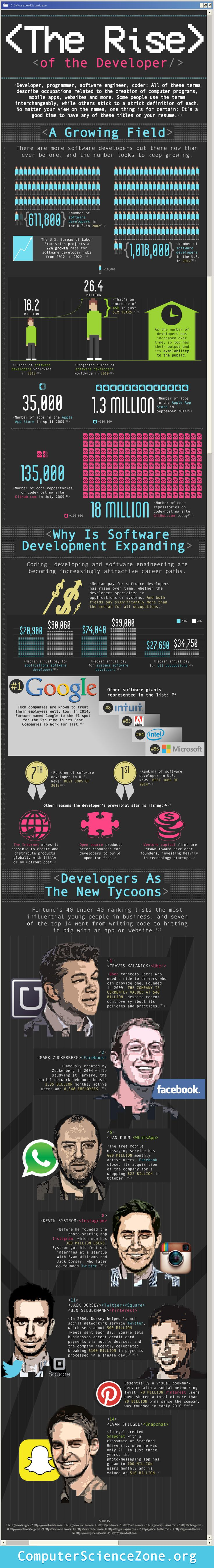 1000 images about exploring career paths culture developer programmer software engineer coder all of these terms describe jobs related to the creation of computer programs mobile apps websites more