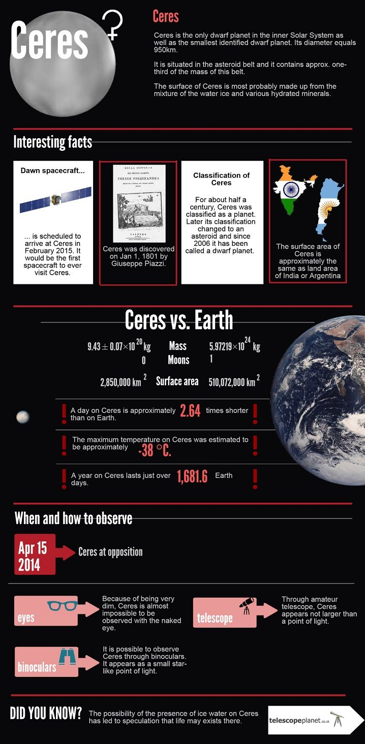 Infographics; The solar System; Ceres; Description and observation tips