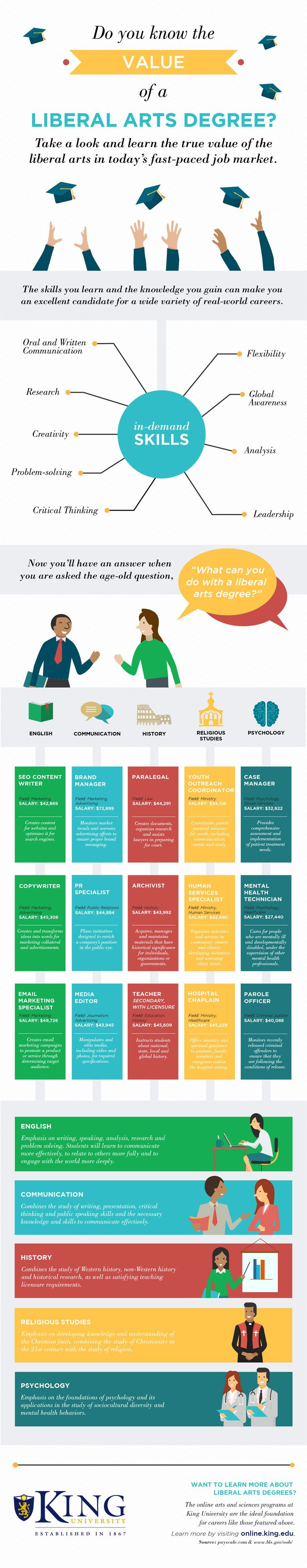 top ideas about how to choose a major the value of a liberal arts degree infographic