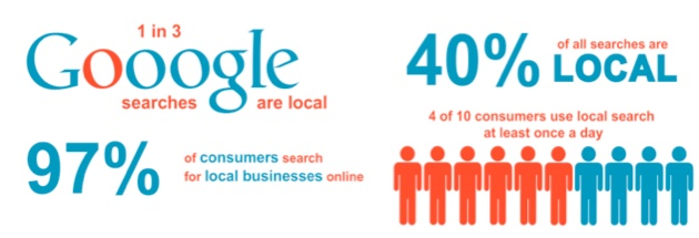 Local search solutions to bring your business the targeted traffi it needs.