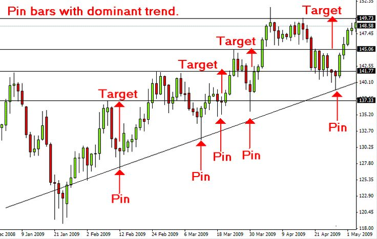 Best trading system for forex price action trading, Try ...
