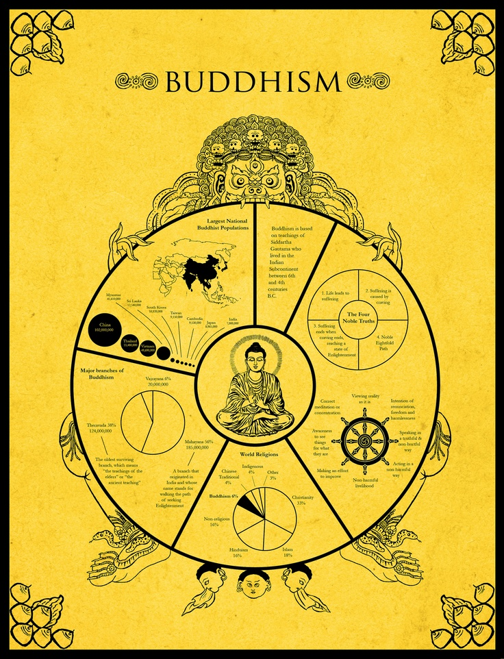 an analysis of the topic of buddhism as the major world religion Sixth grade (grade 6) world religions questions for your custom printable tests and worksheets buddhism one of the 5 major world religions is.