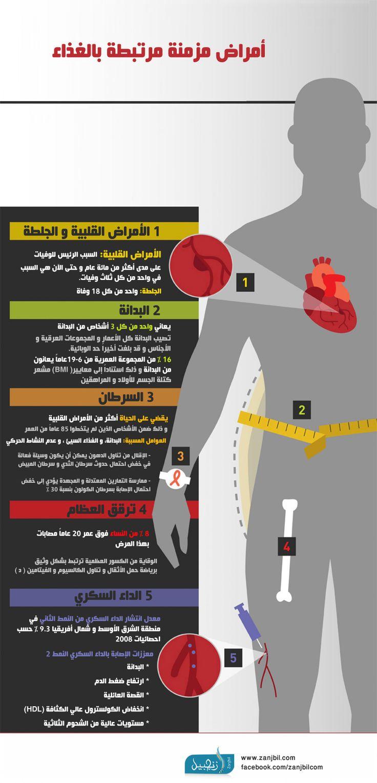 أنفوغراف الأمراض المزمنة و علاقتها بالغذاء