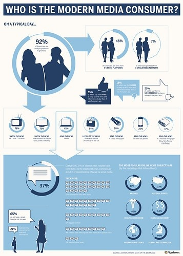 Who is the modern media consumer?     Info graphic