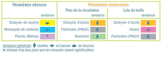 Airparif - Pollution - Les différents polluants et leur évolution