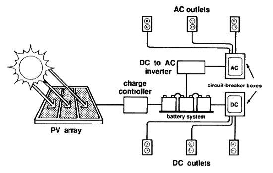 Photovoltaic Cells – Alternative Energy #photovoltaic #energy http://energy.remmont.com/photovoltaic-cells-alternative-energy-photovoltaic-energy-2/  #photovoltaic energy # Photo voltaic cells convert solar light photons into electricity. Photovoltaic solar cells fulfill two functions: photogeneration of charge carriers (electrons and holes) in a light-absorbing material, and […]