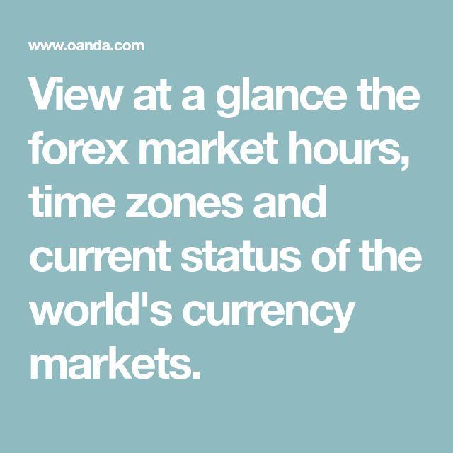 Inter Market Analysis At A Glance | Forex Academy