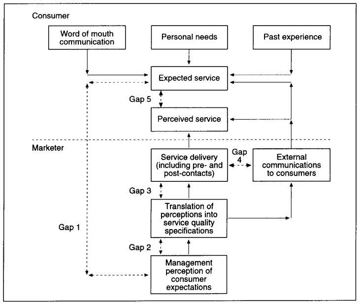Gap analysis model of service quality Analysis