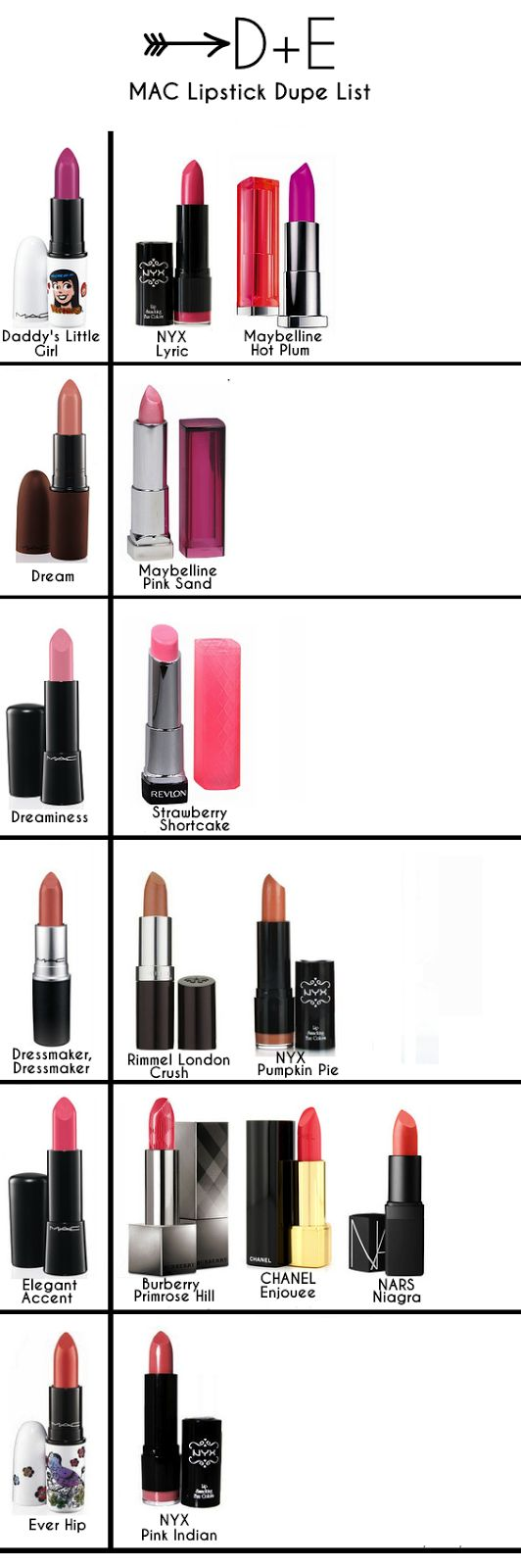 MAC Lipstick Dupes: D - E