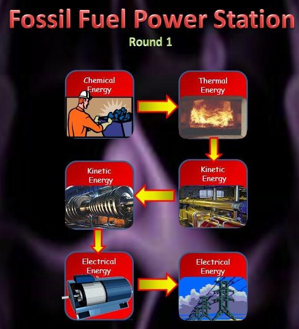 Energy worksheet - Worksheet on energy crisis and energy transfer.