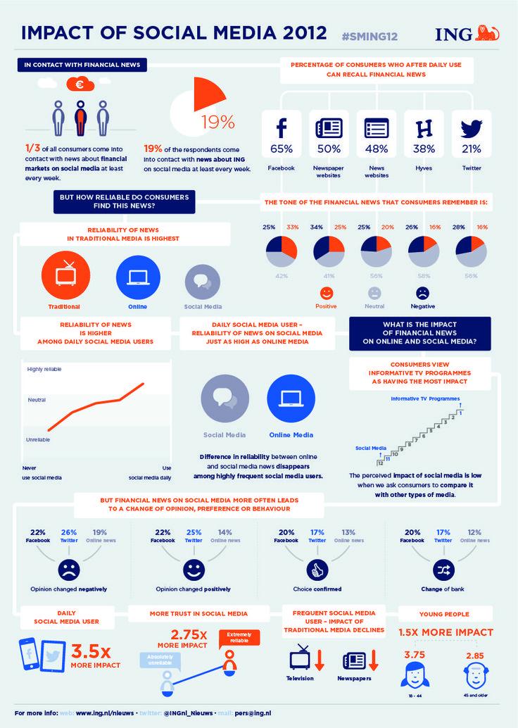 ING - Impact of social media 2012