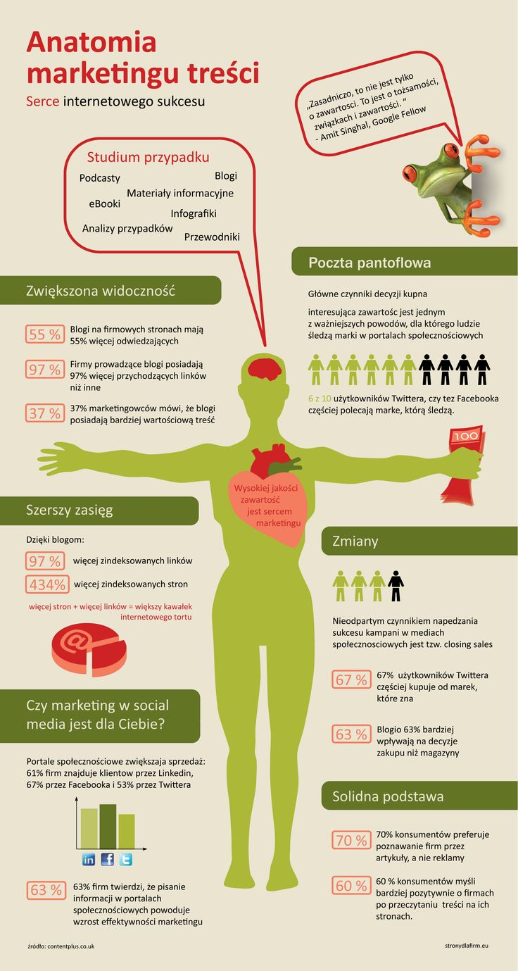 Anatomia marketingu treści. #infographic #infografika #content_marketing #marketing_treści