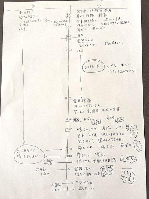 家事育児分担屁の道  f:id:akasuguope02:20160210122202p:plain