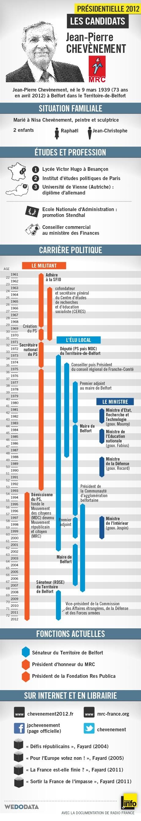 Chevenement Infography
