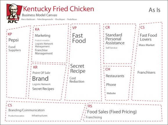 nature of business of kfc Business strategy - kfc company essay sample  i joined the school nature and adventure club because i really enjoy the outdoor activities such as hiking and rock.
