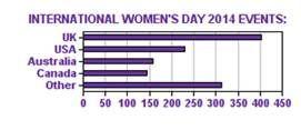For #IWD2014 PLMR's @SophiahMiller asks: Are Western #women setting their own #IWD agenda? Read her blog here: http://bit.ly/1dzONhb