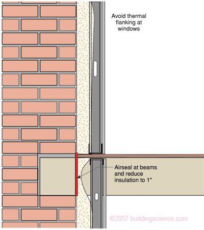 Read me! (interior insulation of solid brick masonry walls)