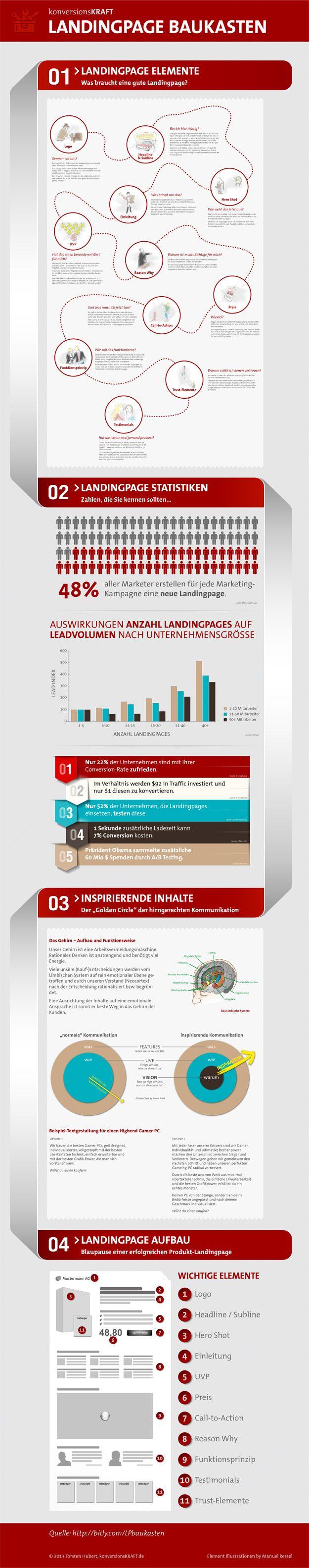 Landingpage Baukasten - Infografik mit Elementen einer Landig Page