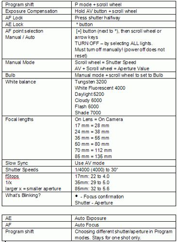 Canon Digital Rebel XT Cheatsheet