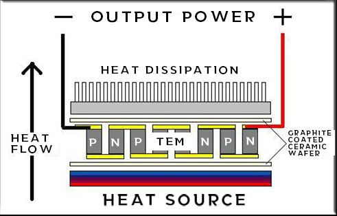 Thermoelectric Generator by TEG Power