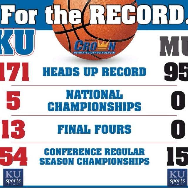 Stats are all you need...Kansas Jayhawks, Jayhawks Fans, Rocks Chalk Jayhawks Kansas, Ku Jayhawks, Sports, Things, Mizzou, Rock Chalk, Rockchalk Jayhawks
