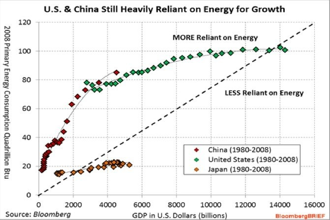 China & US too dependent on energy for growth
