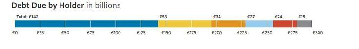 Γραφήματα:Το ημερολόγιο χρέους της Ελλάδας μέχρι το 2054