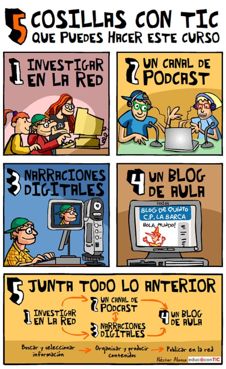 Ideas para desarrollar actividades con los alumnos: utilizar internet para investigación, grabar un podcast, etc.